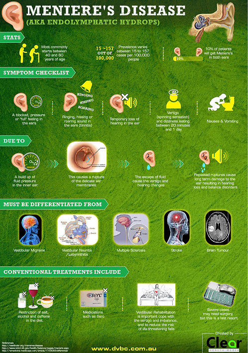 Meniere's_Disease_Endolymphatic_Hydrops_Infographic