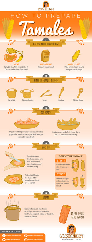 How to Prepare Tamales