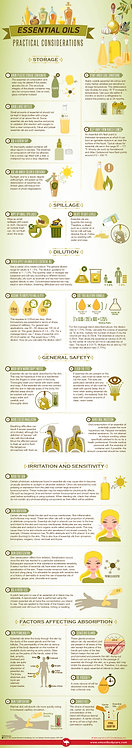Essential Oils Infographics