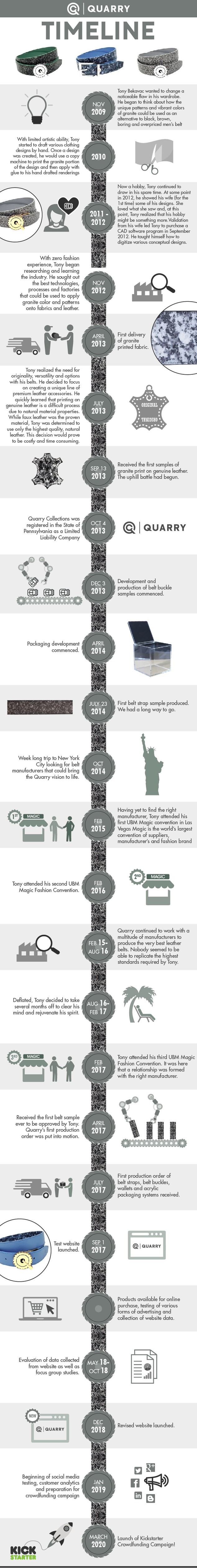 Quarry Timeline
