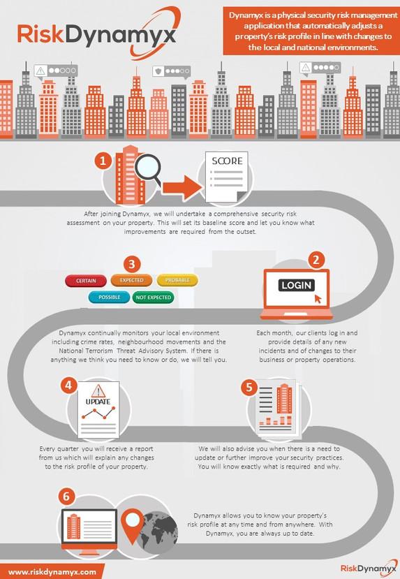 Asset Risk Dynamyx infographic