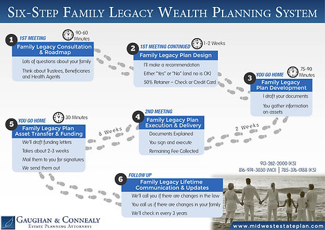 Six-Step Family Legacy Wealth Planning System Infographic