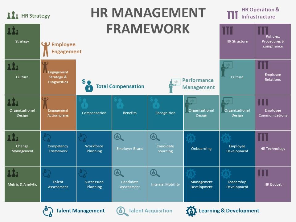 HR Management Framework Elements Table Infographic