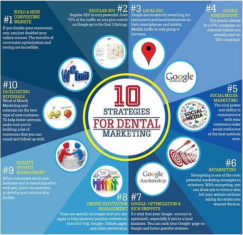 10 Strategies for Dental Marketing Infographics