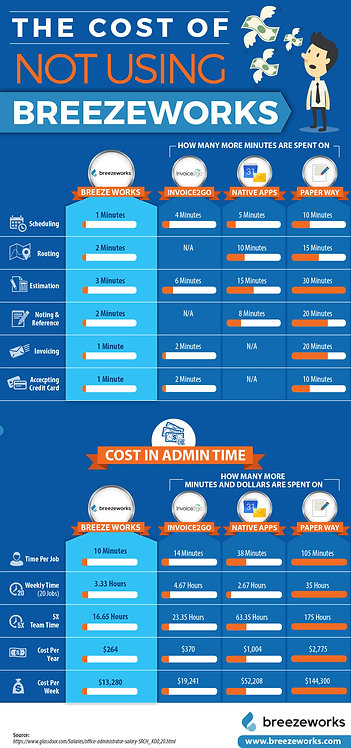 The Cost of Not Using Breezeworks Infographic
