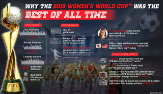 Why The 2015 Women's World Cup Was Best of All Time Brochure