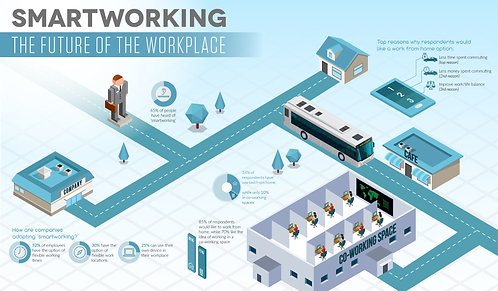 Smart Working the Future of the Workplace Infographic