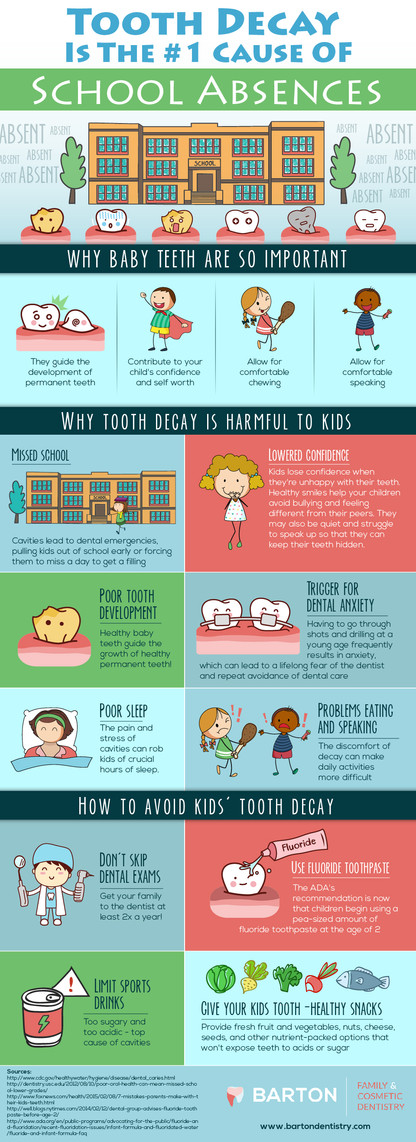 Tooth Decay is the 1st Cause of School Absences