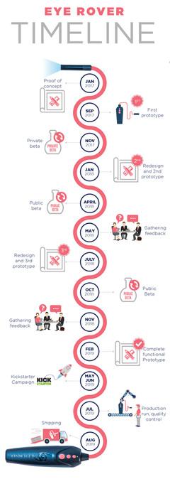 Eye Rover Timeline