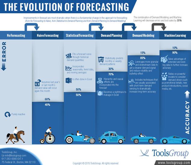 The Evolution of Forecasting Brochure