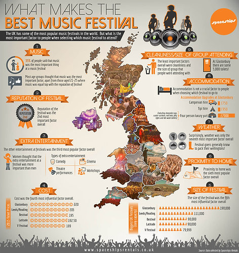 What Makes the Best Music Festival Infographic