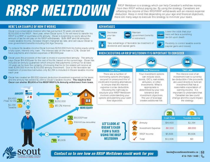 RRSP Meltdown Brochures