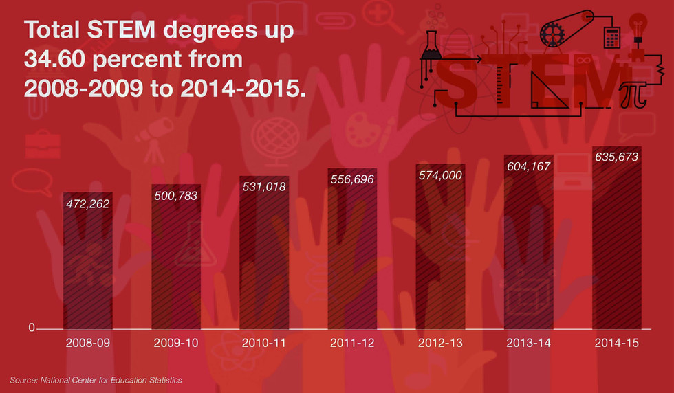 Total STEM Degrees Up 34.60 Percent from 2008-2009 to 2014-2015 Brochures