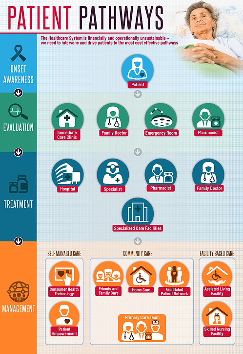 Patient Pathways Infographic