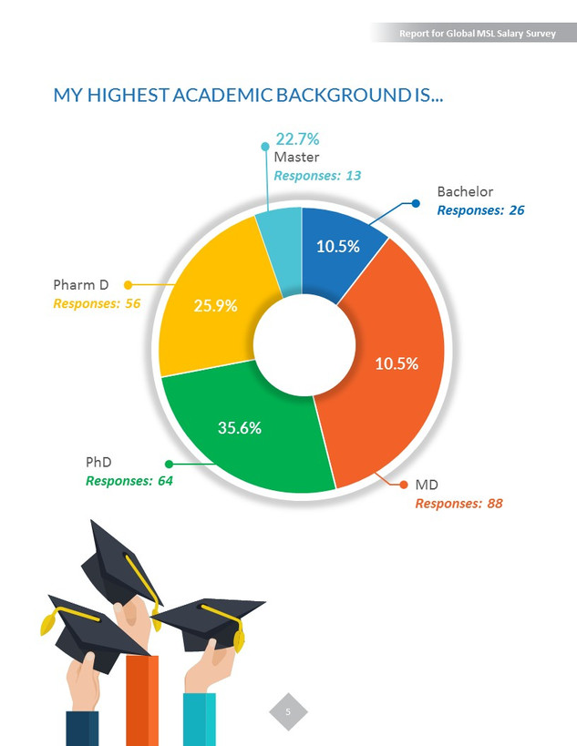 Report for Global MSL Salary Survey - Playbook
