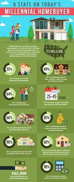 8 Stats on Today's Millennial Homebuyer
