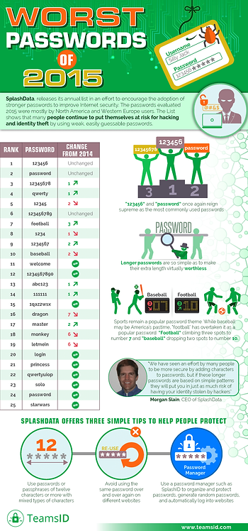 Worst Passwords of 2015 Infographic