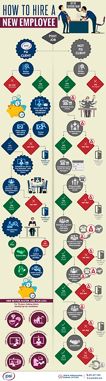 How to Hire a New Employee Infographic