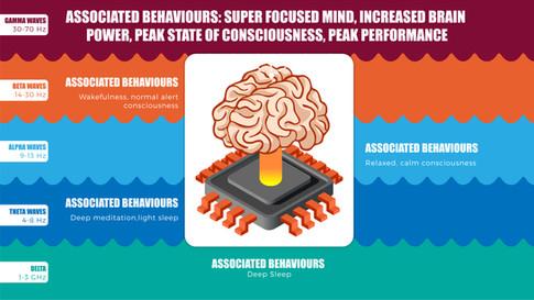 Associated Behaviours