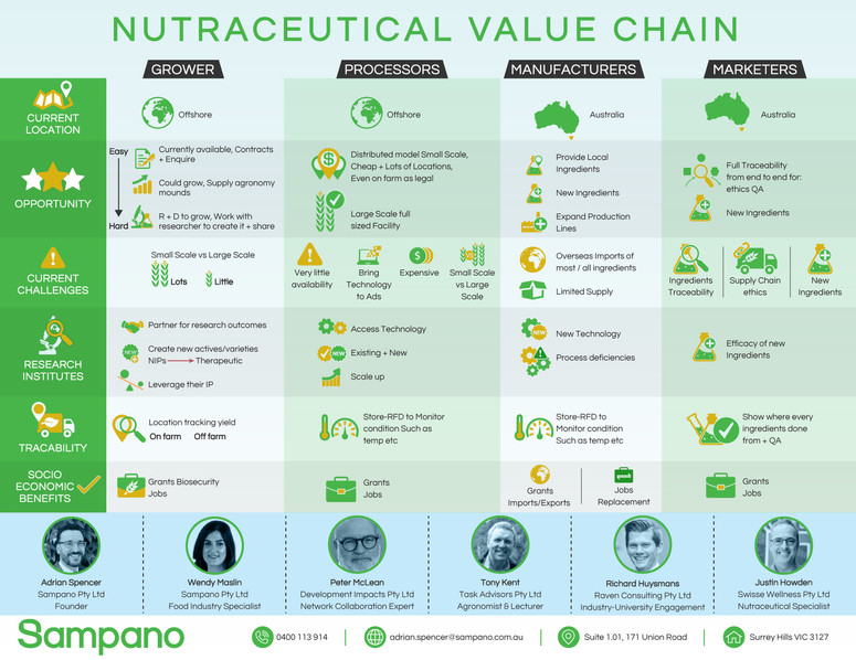 Nutraceutical Value Chain