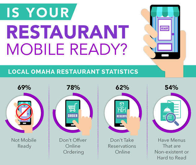 Is Your Restaurant Mobile Ready Brochure