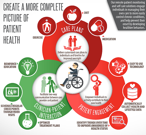 Create A Complete Picture of Patient Health Infographic