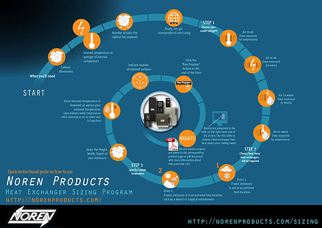 Noren Products Infographic