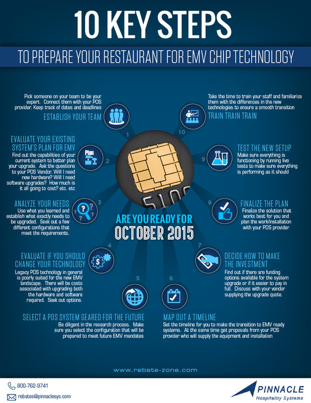 10 Keys Steps To Repare Your Restaurant For EMV Chip Technology