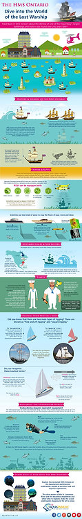 The HMS Ontario Dive into The World of the Lost Warship Infographic