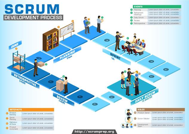 Scrum development Process Brochure