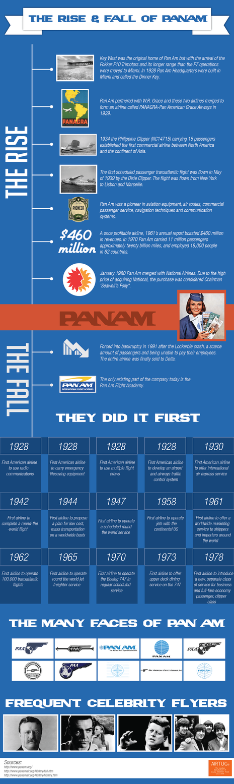 The Rise & Fall of Panam