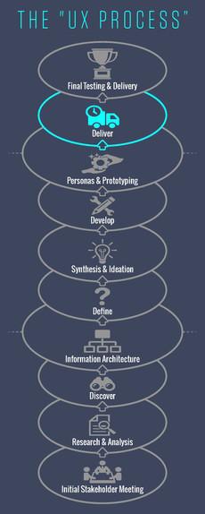 The UX Process Brochures