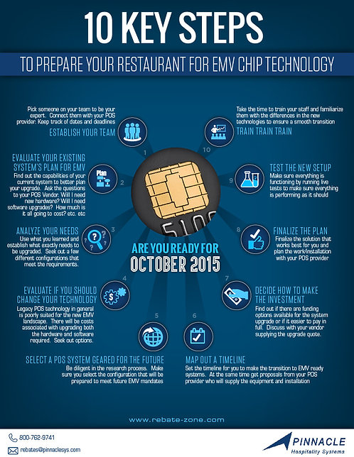 10 keys Steps to Prepare your Restaurant for EMV Chip Technology Infographic