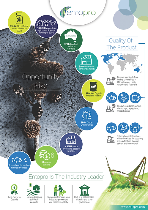 Entopro Quality Organic Fertilizers Infographic