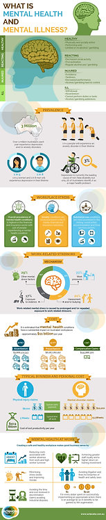 What Is Mental Health and Mental Illness Infographic