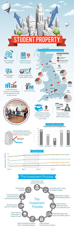 Student Property Infographic