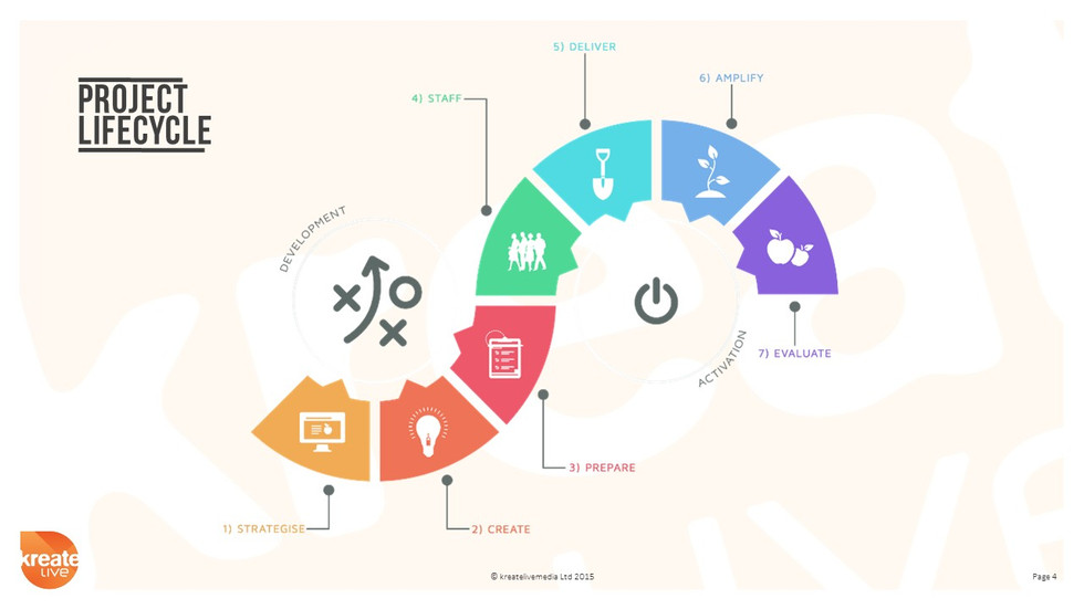 Project Lifecycle