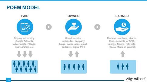 Digital Marketing & Media Essentials (13