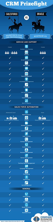 CRM Prizefight (Salesforce VS Oracle) Infographic