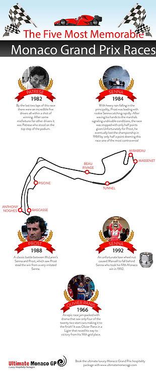 The Five Most Memorable Monaco Infographic