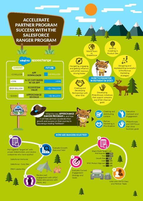 Accelerate Partner Program Success with The Salesforce Ranger Program