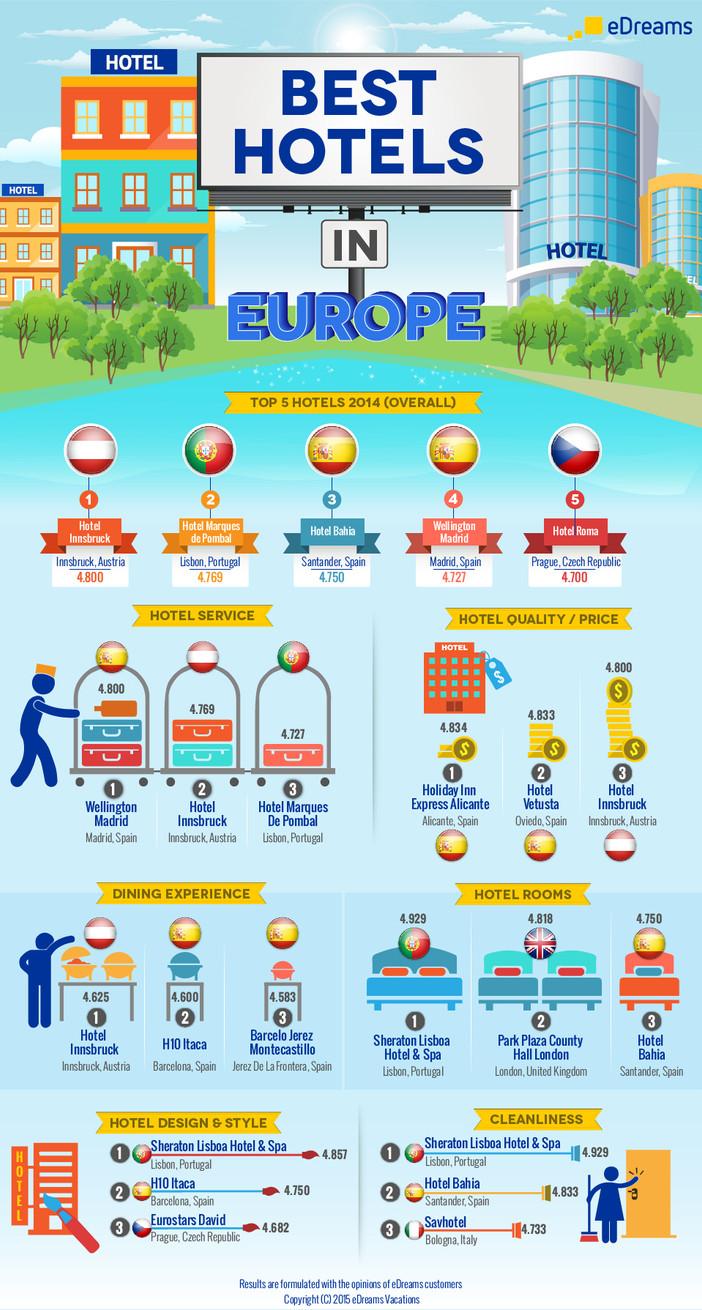 Best Hotel In Europe