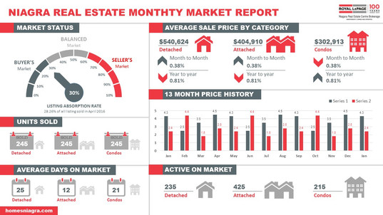 Niagra Real Estate Infographic