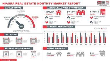 Niagra Real Estate Infographic