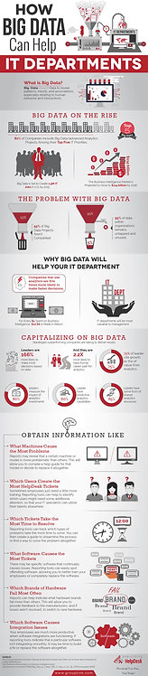 How Big Data Can Help It Departments Infographic