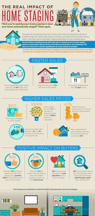 The Real Impact of Home Staging Infographic