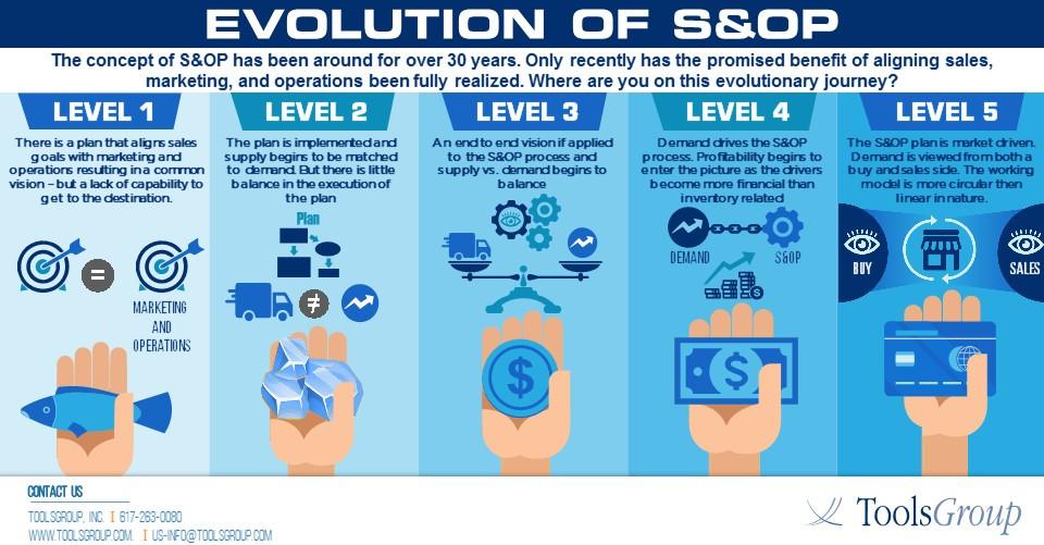 Evolution of S&OP (2).JPG