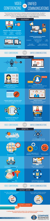 Video Conferencing vs Unified Communications Infographic