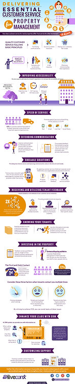 Delivering Essential Customer Service for Property Management Infographic