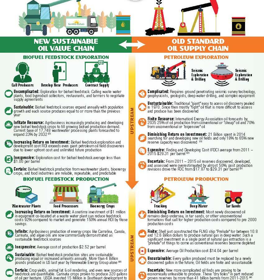Sunshine Biofuels Vs Old Standard Oil Brochures